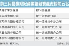 投資債券ETF、ETN抽獎 揭曉