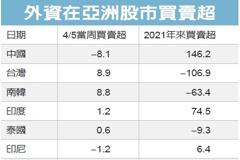 台韓股市吸金 外資上周分別買超近9億美元