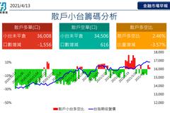 富邦期貨:台股短線維持高檔震盪