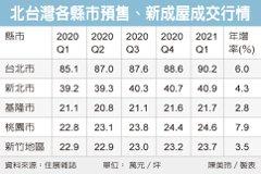 北台新建案Q1全面漲價 專家估還有高點