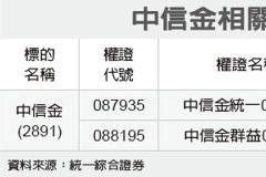 全民權證/中信金 押價外10%