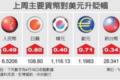 匯市最前線/台幣本周估持續走強