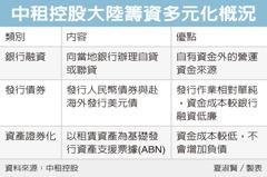 中租大陸發ABN 籌資300億