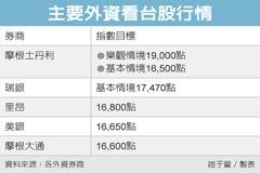 瑞銀最新報告 台股上看17,470