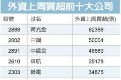 傳產股吸金 三大法人上周狂買超中鋼逾14.4萬張