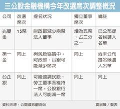 國發基金將進台企銀董事會 董座將由林謙浩出任