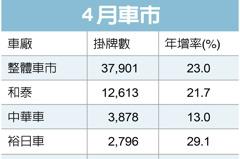 4月車市熱 掛牌數幾乎決定於新車供應台數