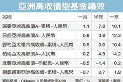 亞高收債 投資價值浮現