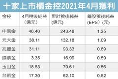 中信金4月豐收 大賺46億