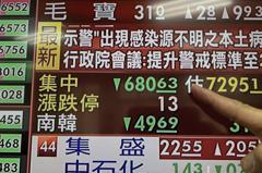 史上第三大跌點!台股重摔652點收16,583點