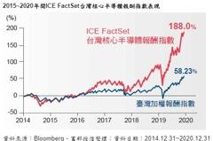 富邦台灣核心半導體ETF基金 5月25日起募集