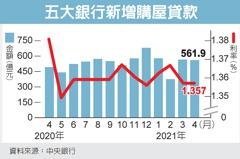 央行:5月房市量能恐縮減