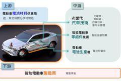 國泰全球智能電動車ETF獲准募集 6月15日開募