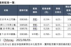 債券ETF除息旺季到 想搶年配息3.32%動作要快