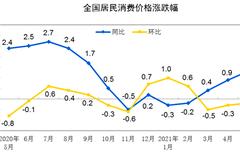陸5月CPI年漲1.3% 創8個月新高 PPI飆12年半高點