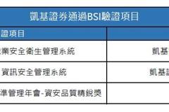 凱基證券、期貨 雙獲職業安全衛生管理ISO 45001驗證