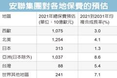 安聯:台灣總保險費萎縮