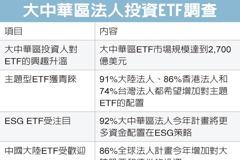 大中華ETF 法人青睞