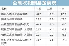 亞洲高收債 下半年不淡