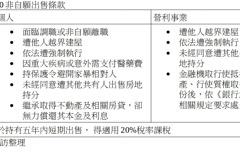 房地合一2.0子法規出爐 11類非自願交易不課重稅
