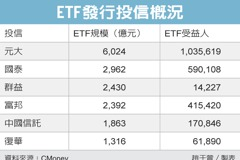 股市熱 ETF規模衝1.9兆