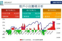 富邦期貨:預期台股短線將陷入整理
