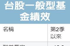 台股基金十強 Q2漲11%