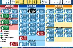 新竹縣今增4確診 3人與長照機構相關1人有桃園接觸史