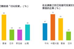 ESG投資是啥?超過六成國人沒聽過