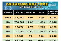 台染疫死亡率星國84倍 國民黨團:陳時中對得起國人?