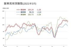 疫情衝擊大 台經院:5月三指標營業氣候測驗點同步下滑