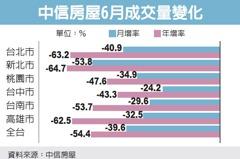 房市低氣壓 房仲量能大衰退