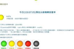 供電亮黃燈!備轉容量降至6.07% 台電證實:大林機組故障、天氣太熱