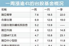 台股基金十強飆逾4%