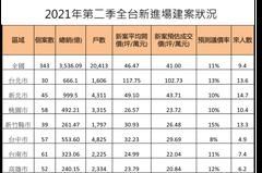 沒人看屋房價也在漲!台南新案Q2漲13%