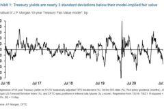 一張表說明 美國目前公債漲勢有多極端