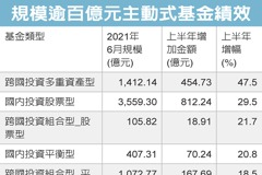 跨國多重資產 規模擴增