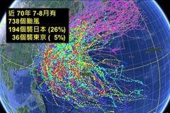 彭啟明憂奧運期間可能有颱風接近日本 「機率滿高的」
