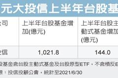 元大台股基金 規模創高