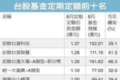 6月定期定額台股基金 前五強破億