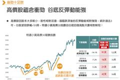 重挫彈更快?ETF投資押高價股績效驚人