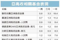 亞洲高收債 逢低加碼