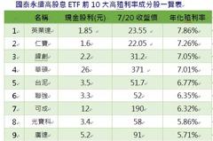 台股萬八前震盪 法人教戰ETF提高投資勝率