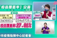 台中疫苗接種破63萬人 盧秀燕:覆蓋率已達27.01%