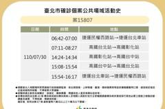 北市公開1例確診足跡 曾搭高鐵來回台北、彰化、台中站