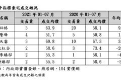 通膨打開豪宅悶燒鍋 台中七期大陸丽格均價年增1成