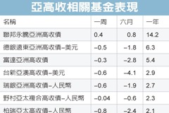 亞洲高收債 不看淡