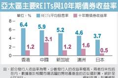 大陸REITs 躍投資亮點
