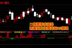 QE退場疑慮重擊台股 止跌等三大訊號浮現