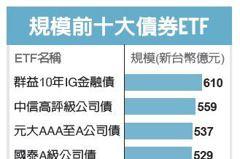 債券ETF占比64% 投資人青睞